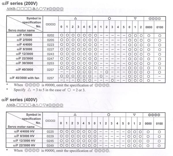 fanuc motor numbers